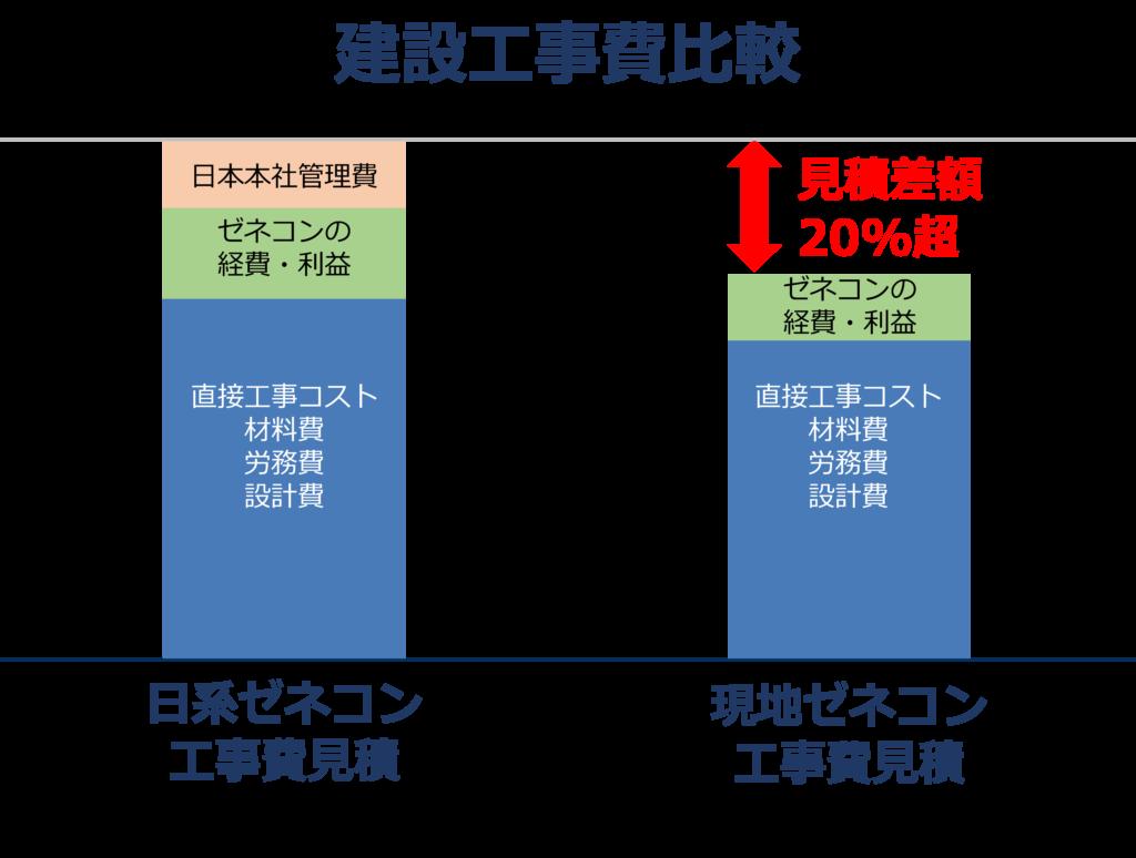 Construction cost comparison top ja