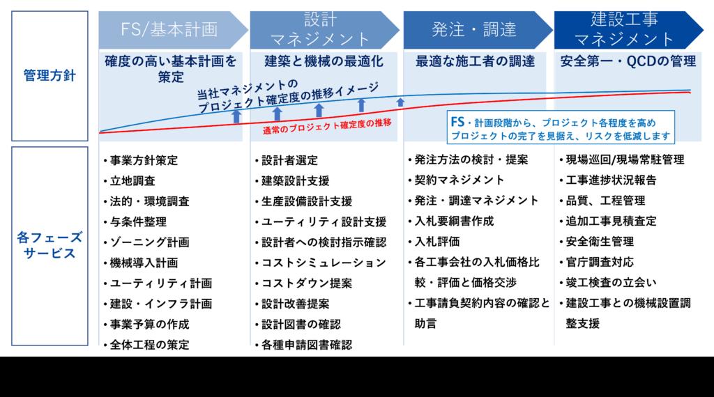 コンストラクションマネジメント_factory-construction_plus pm consultant