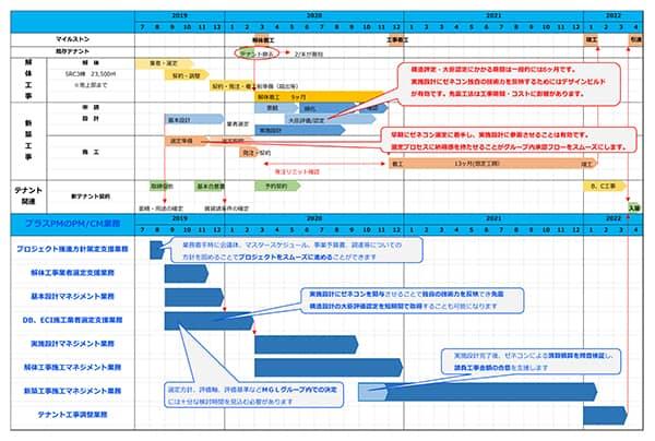 プロジェクトスケジュール_factory-construction_plus pm consultant