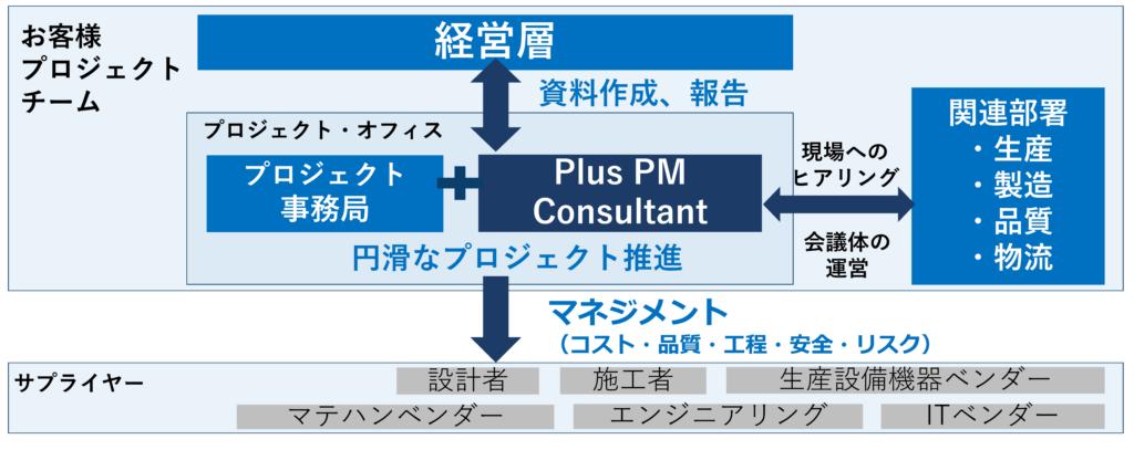 プロジェクト体制表_factory-construction_plus pm consultant