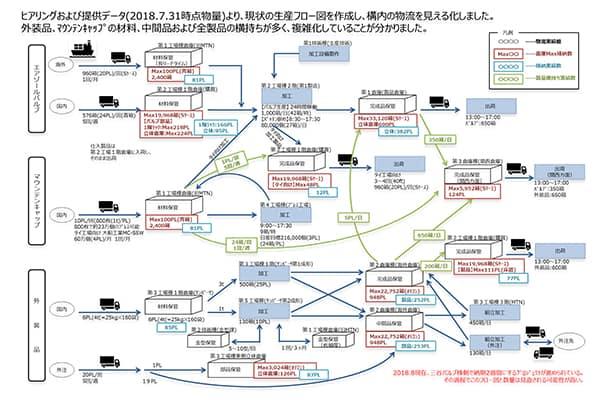 生産フロー_factory-construction_plus pm consultant