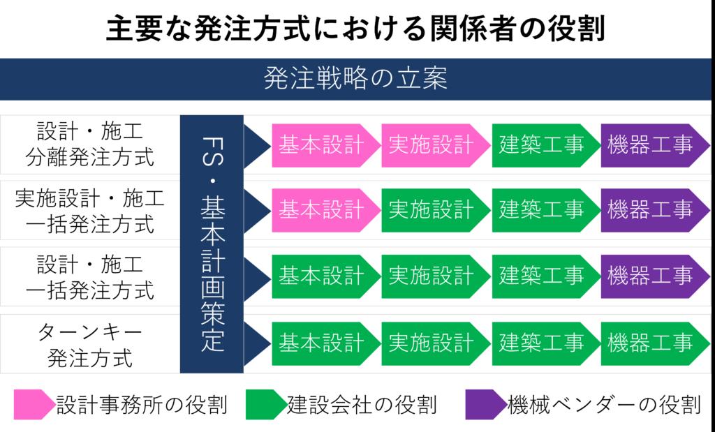 発注戦略_factory-construction_plus pm consultant